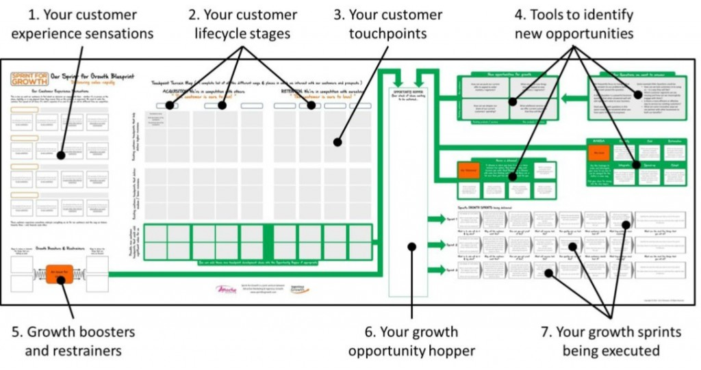Sprint for Growth Blueprint