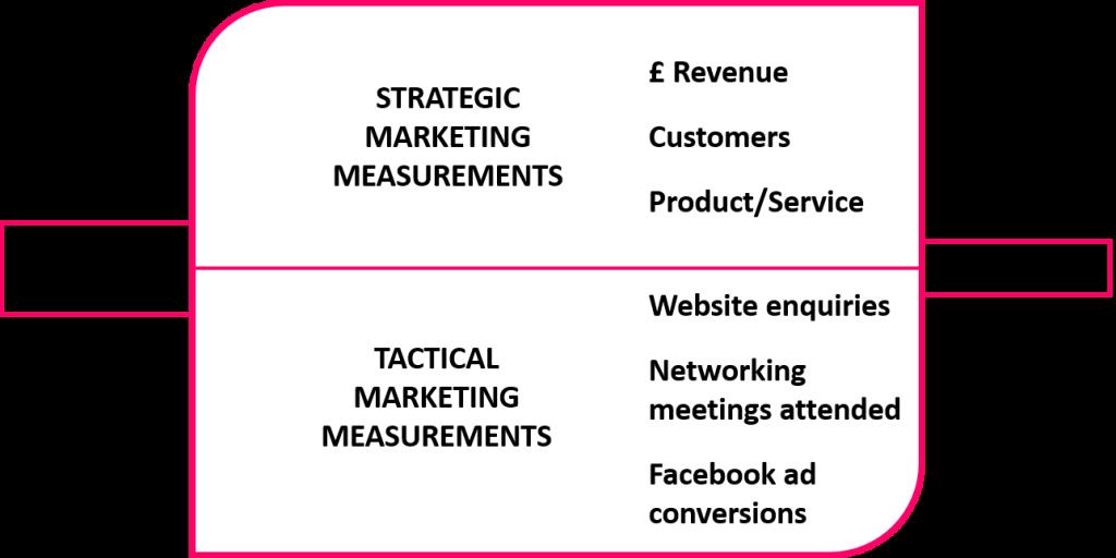 Marketing Measurements