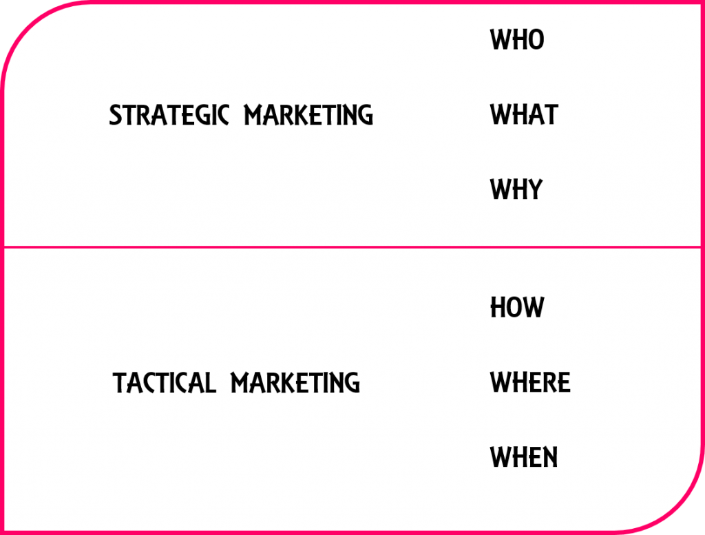 Strategic Marketing v Tactical Marketing
