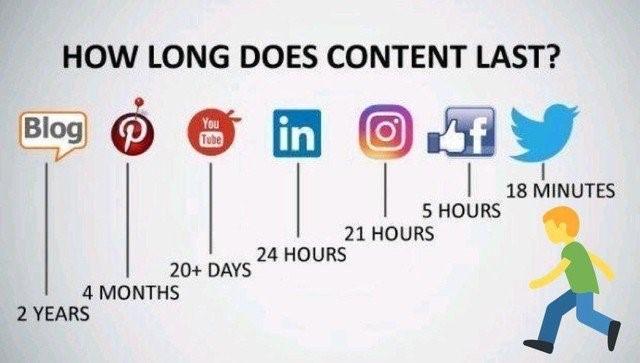 Blogging is a no brainer